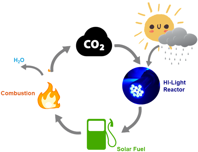 How the HI-Light reactor integrates into the carbon cycle